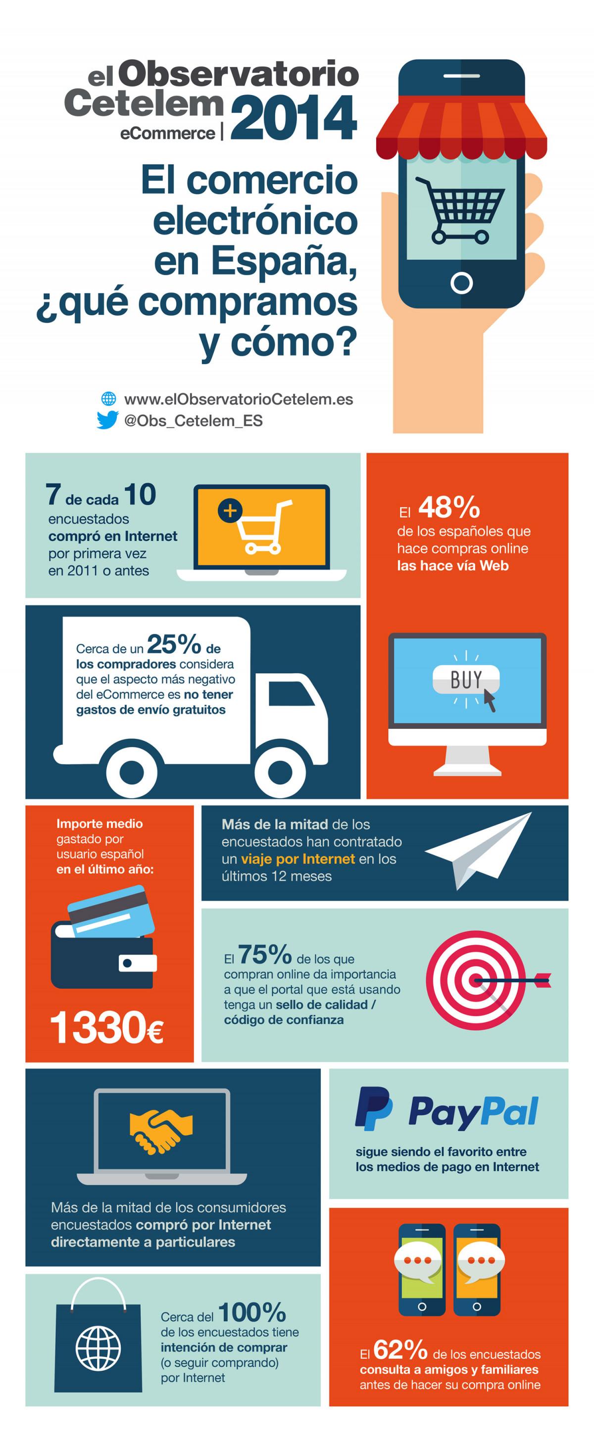 Infografía sobre el comercio electrónico.