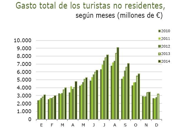 Evolución del gasto turístico en los últimos años. Fuente: Turespaña. Encuesta de Gasto Turístico (Egatur)