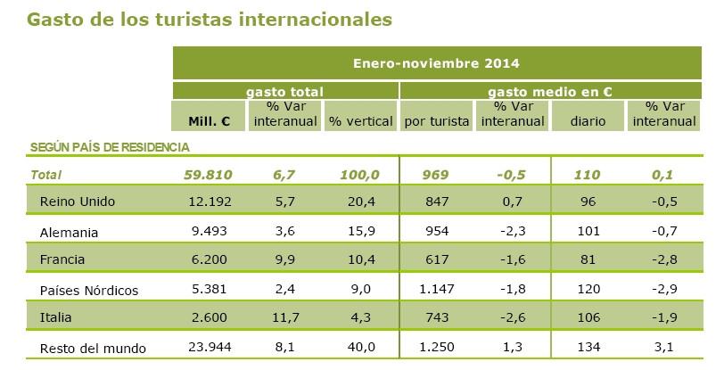 El gasto de los mercados emisores. Fuente: Egatur