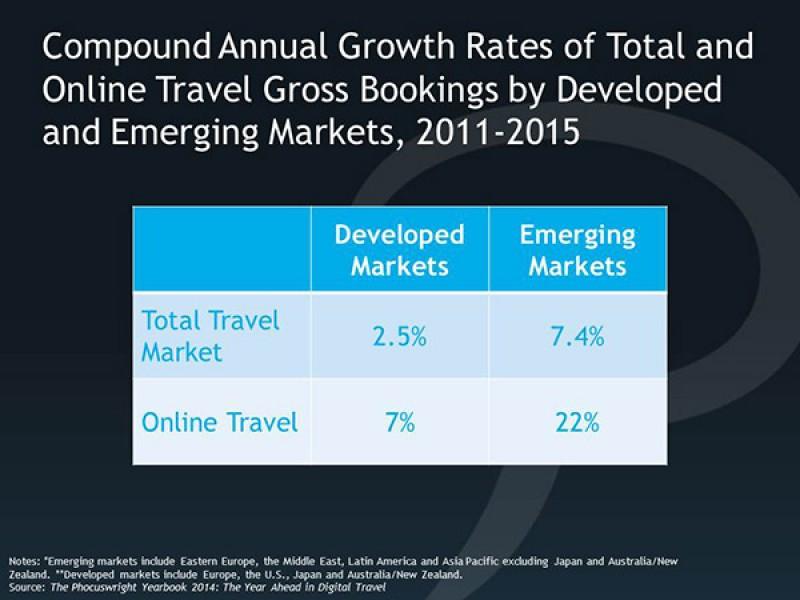 El futuro del sector online no está sólo en los mercados emergentes
