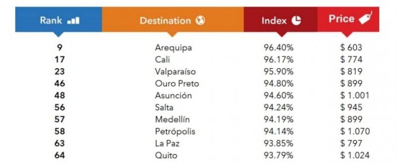 Ranking de destinos de Sudamérica.