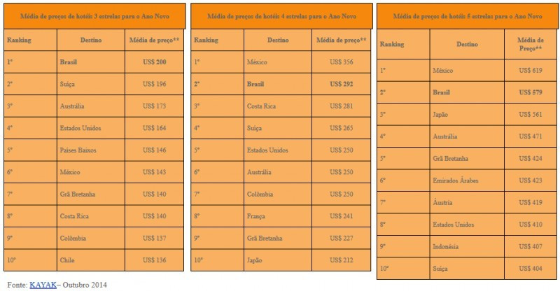 Relevamiento de tarifas hoteleras de Kayak para Año Nuevo. CLICK PARA AMPLIAR