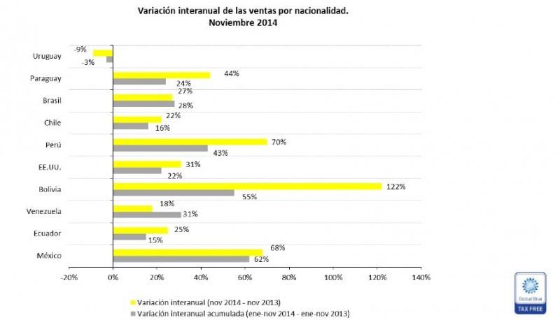 Aumentan 18% las compras por Tax Free Shopping en Argentina