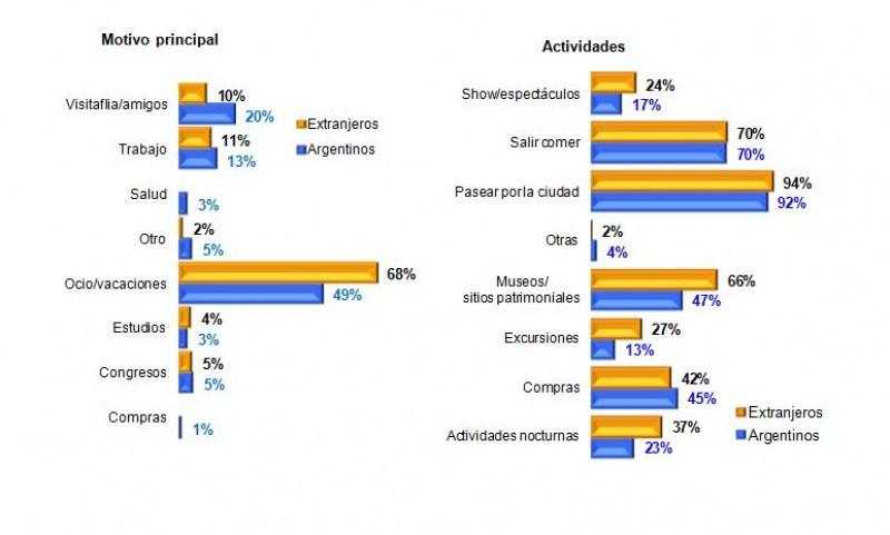 Motivo de viaje y actividades elegidas por los turistas.