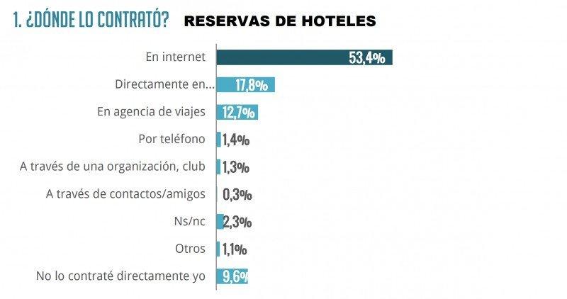 Así es el nuevo turista español que reserva hoteles online | Hoteles y Alojamientos