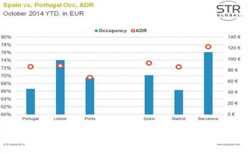 Comparativa de ocupación y ADR de los hoteles de España y Portugal. Fuente: STR Global.