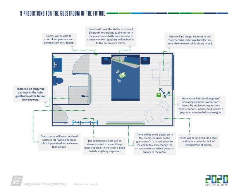 Infografía de cómo será la habitación de hotel del futuro, según HotelNewsNow.