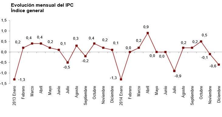 Evolución mensual de IPC. Fuente: INE