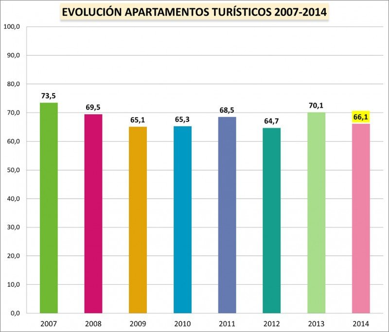 Ocupación media en apartamentos turísticos entre 2007 y 2014. Fuente: ABECTUR.