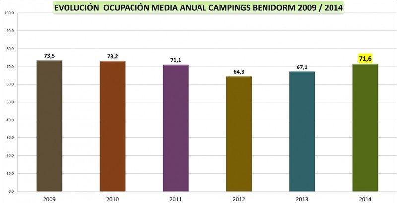 Ocupación media anual en los campings de Benidorm entre los años 2009 y 2014. Fuente: HOSBEC.