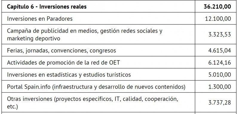 Fuente: Memoria 2013 Turespaña.
