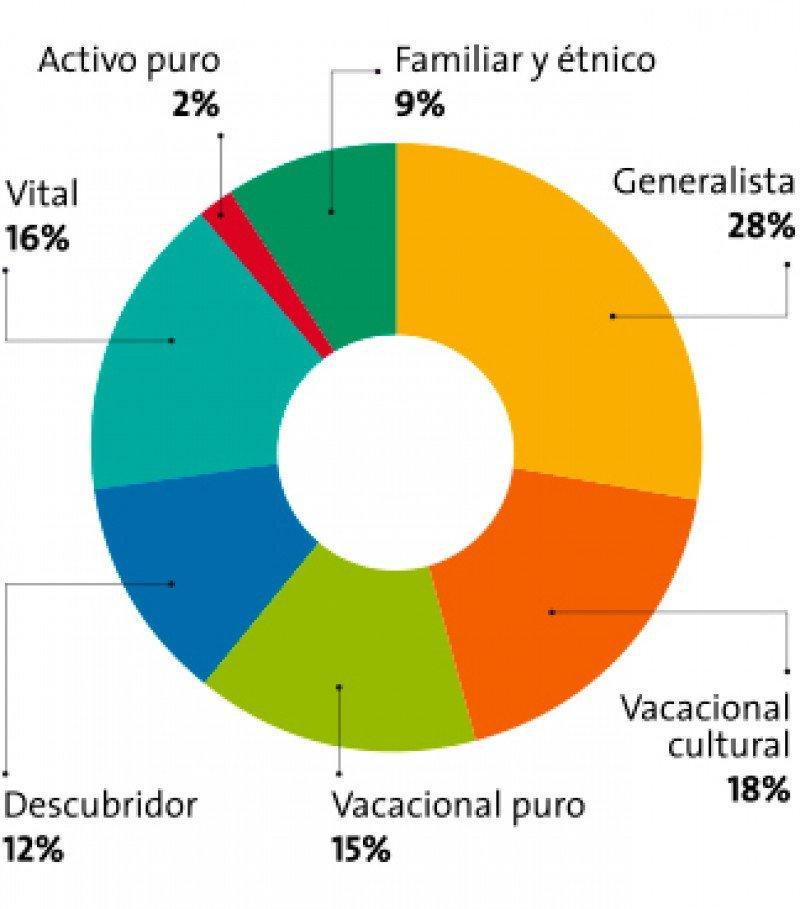 Los segmentos motivacionales  y su tamaño. Fuente: Memoria 2013 Turespaña.