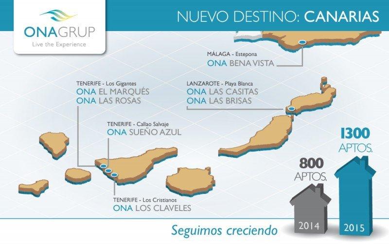 Onagrup adquiere siete complejos en Canarias y Andalucía