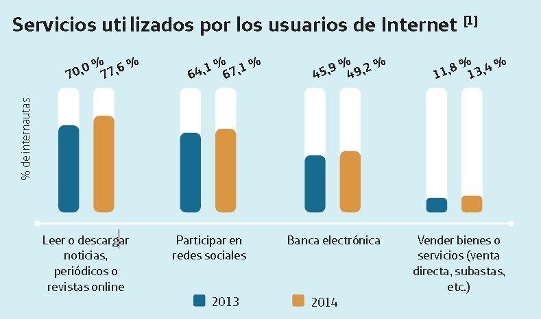 Fuente: Fundación Telefónica.