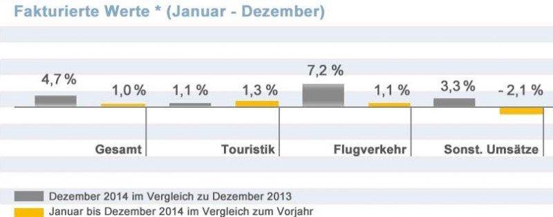 Las agencias alemanas cierran 2014 con un aumento del 1% en la facturación
