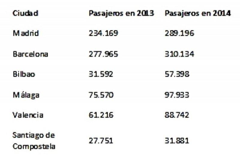 Turkish Airlines prevé transportar un millón de pasajeros en sus rutas con España