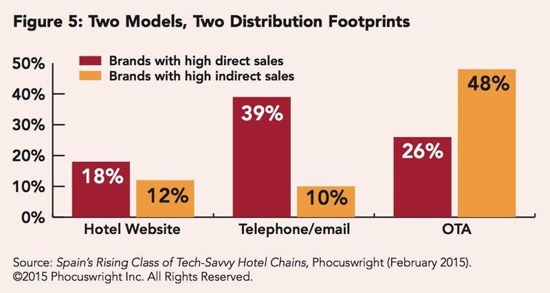 Las ventas directas no compensan los costes