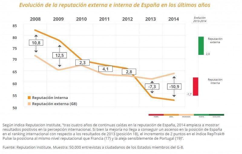 Mejoran los valores fríos y cálidos de la marca España