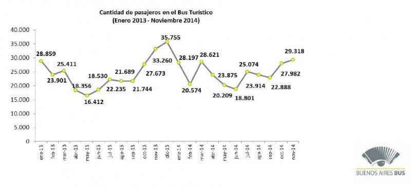 Crece 4% el número de turistas que contrata el bus para recorrer Buenos Aires