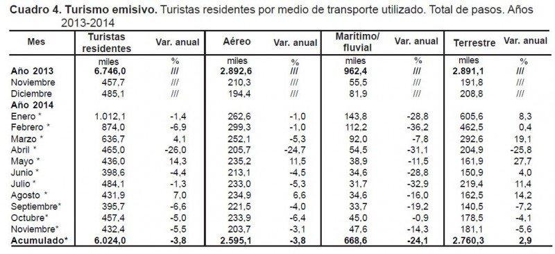 Argentinos gastan en el exterior más dinero del que ingresa por turismo receptivo