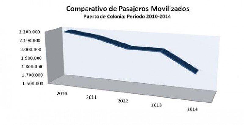 Comparativo tráfico de pasajeros 2010-2014. (Fuente: Administración Nacional de Puertos).