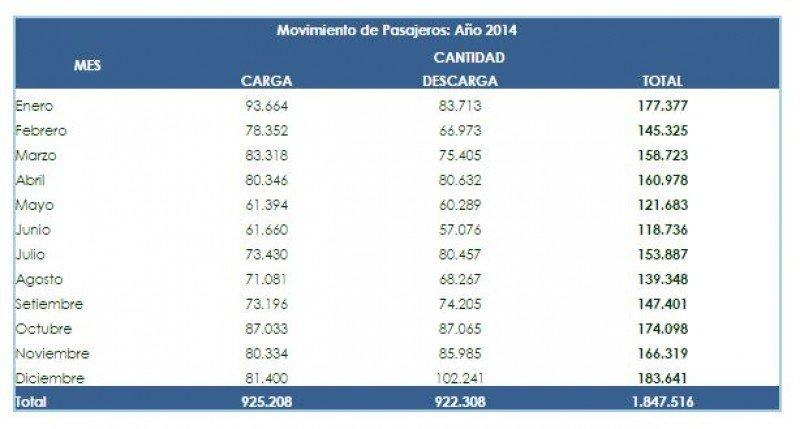 Comportamiento mes a mes del movimiento de pasajeros. (Fuente: Administración Nacional de Puertos).