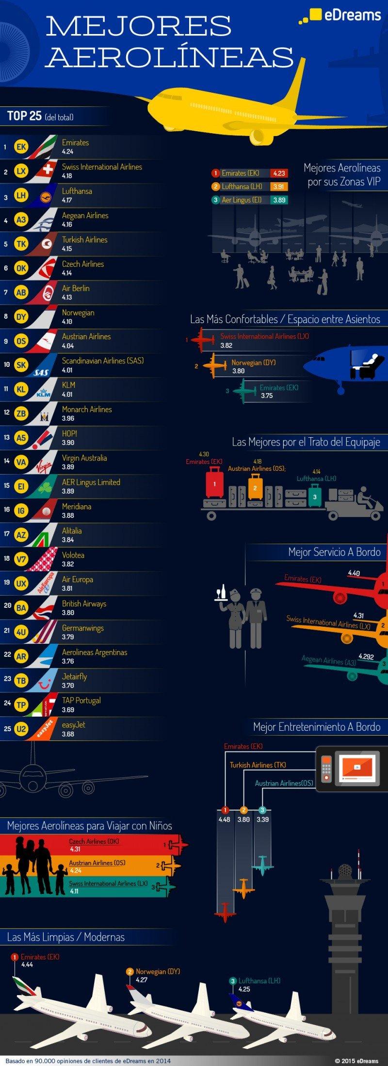 Infografía: Las mejores aerolíneas del mundo en 2014