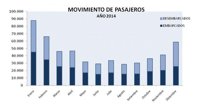 Tráfico mensual en el puerto de Montevideo. CLICK PARA AMPLIAR. Fuente: ANP