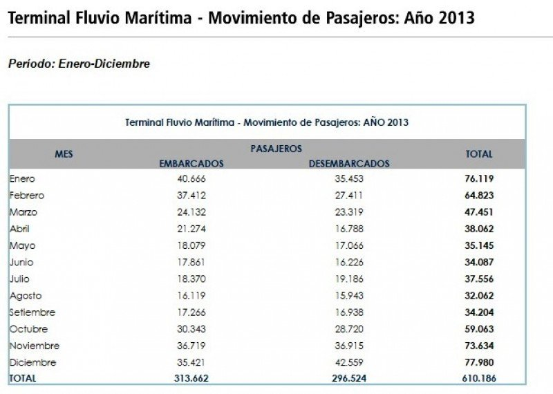 Pasajeros 2013 en el puerto de Montevideo. CLICK PARA AMPLIAR. Fuente: ANP