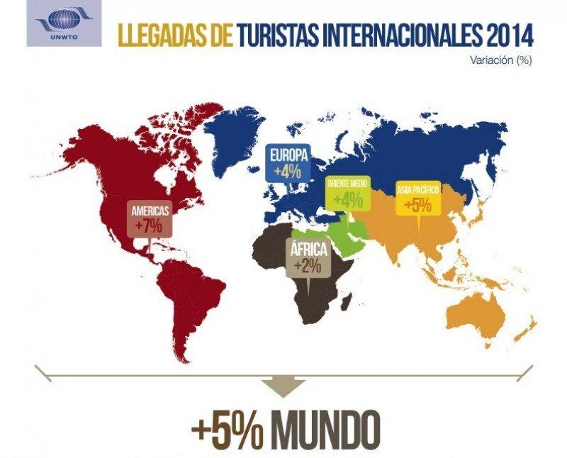 Crecimiento de arribos internacionales por regiones. Fuente: Barómetro 2014 de la OMT