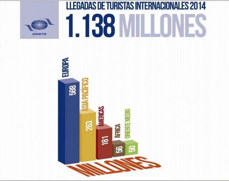 Llegada de turistas internacionales. Fuente: Barómetro 2014 de la OMT.