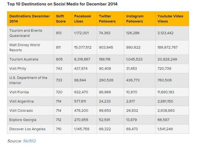 Argentina entre los 10 destinos mejor posicionados en las redes sociales