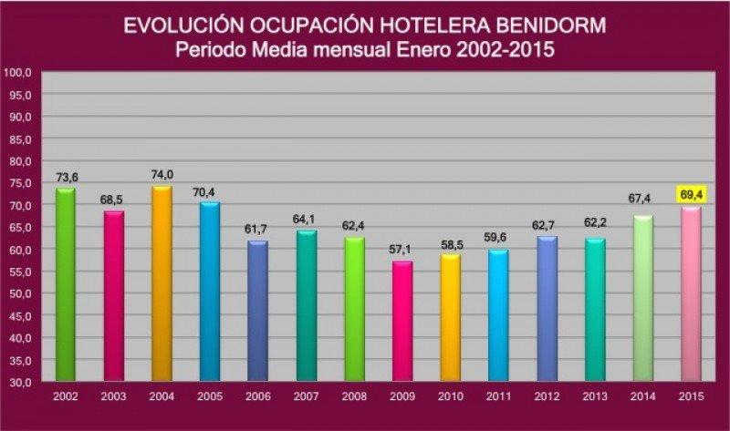 Evolución de la ocupación hotelera en Benidorm en los meses de enero de 2002 a 2015. Fuente: HOSBEC.