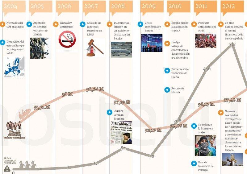 Una parte del infográfico, que se puede descargar como documento pdf al final de esta noticia.