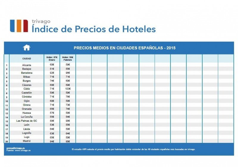 Los precios de los hoteles españoles suben un 1% en febrero