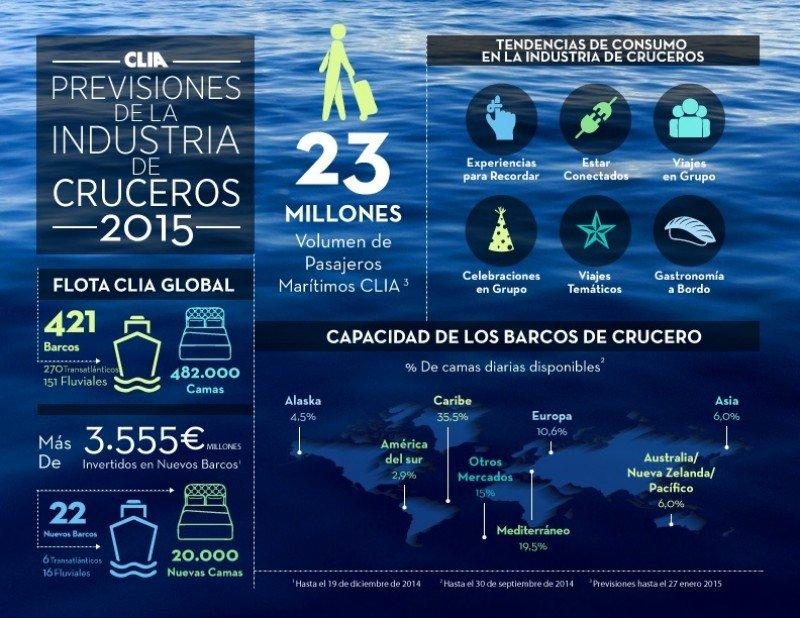 La industria de cruceros invertirá 3.555 M € en 2015