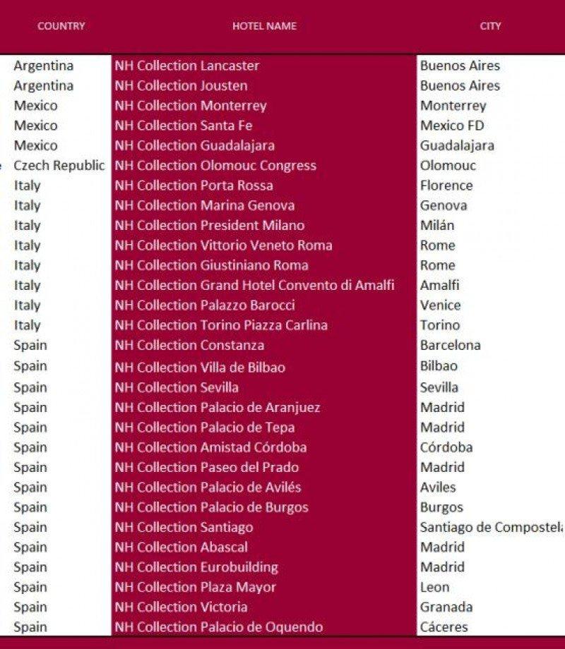 Tabla de los 29 hoteles que se han reconvertido a NH Collection en 2014.
