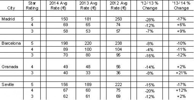 Tabla de precios hoteleros por categorías en las principales ciudades españolas. Fuente: JacTravel.