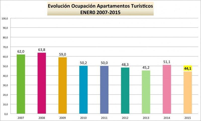 La ocupación en apartamentos en Benidorm ostenta en enero el registro más bajo de los últimos nueve años. Fuente: ABECTUR.