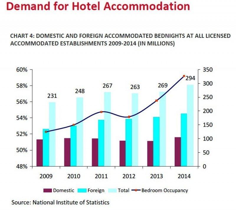 Uno de los gráficos incluidos en el informe de HVS.