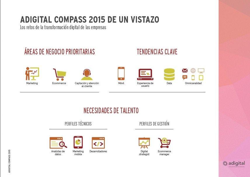 Inversión digital. Fuente: Adigital
