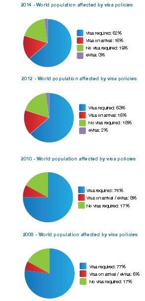 En los últimos cuatro años se ha modificadola exigencia del visado obligatorio.
