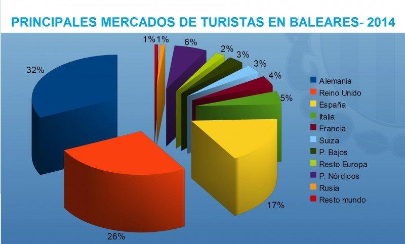 Infográfico: Consejería de Turismo de Baleares. CLICK PARA AMPLIAR IMAGEN.