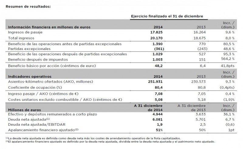 El beneficio de IAG se dispara un 564,2% impulsado por la reestructuración de Iberia