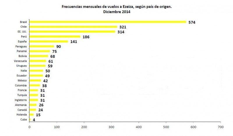 Frecuencias internacionales en Ezeiza. (Fuente: Observatorio Turístico).