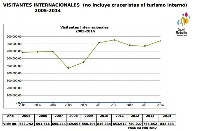 Montevideo recibió un visitante por habitante en 2014