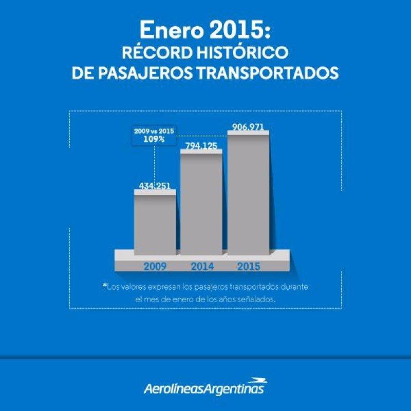 Aerolíneas Argentinas marcó récord histórico de pasajeros en enero