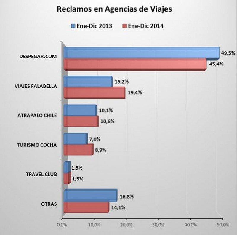 Agencias de viajes.