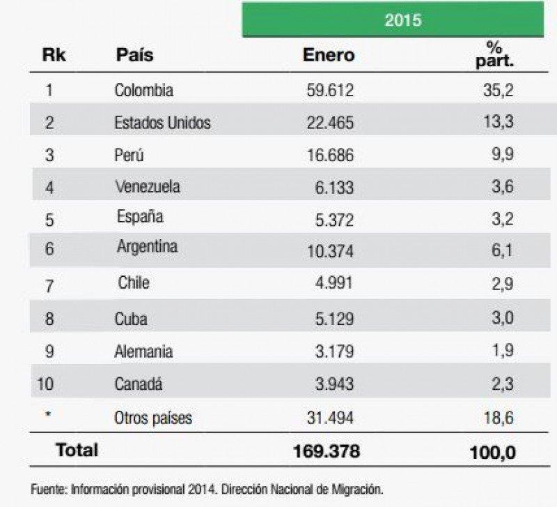 Los 10 mercados emisores más importantes.