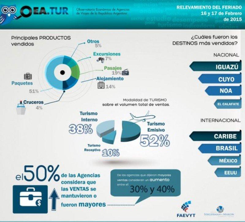 Carnaval: paquetes y pasajes representan el 70% de las ventas de agencias argentinas